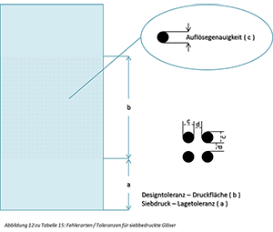 Abbildung 12
